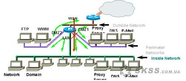 Безопасность информационных систем: практические аспекты. Часть 1